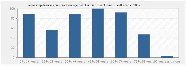Women age distribution of Saint-Julien-de-l'Escap in 2007