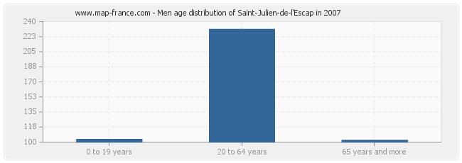 Men age distribution of Saint-Julien-de-l'Escap in 2007