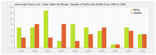 Saint-Julien-de-l'Escap : Number of births and deaths from 1999 to 2008