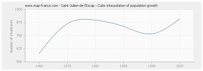 Saint-Julien-de-l'Escap : Cubic interpolation of population growth