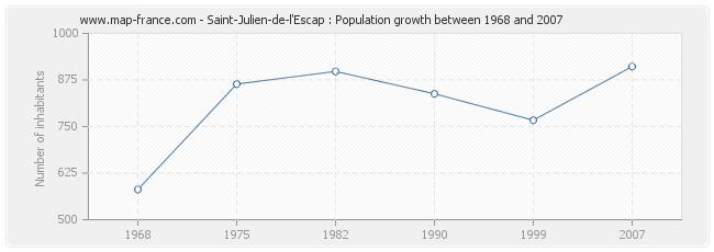 Population Saint-Julien-de-l'Escap