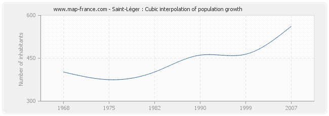 Saint-Léger : Cubic interpolation of population growth