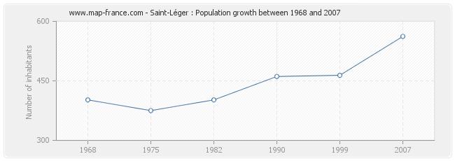 Population Saint-Léger