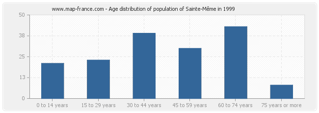 Age distribution of population of Sainte-Même in 1999
