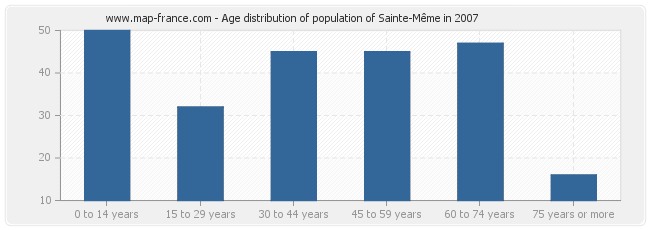 Age distribution of population of Sainte-Même in 2007
