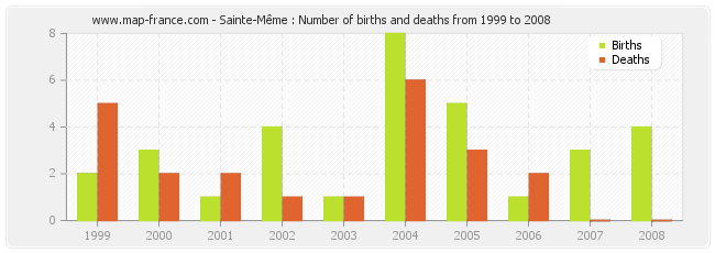 Sainte-Même : Number of births and deaths from 1999 to 2008