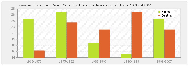 Sainte-Même : Evolution of births and deaths between 1968 and 2007