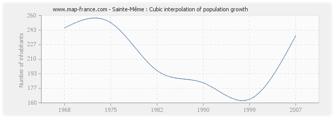 Sainte-Même : Cubic interpolation of population growth