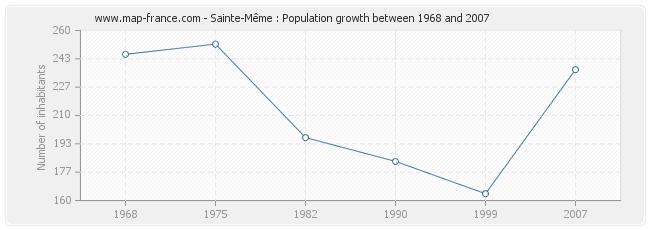 Population Sainte-Même