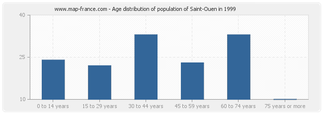 Age distribution of population of Saint-Ouen in 1999