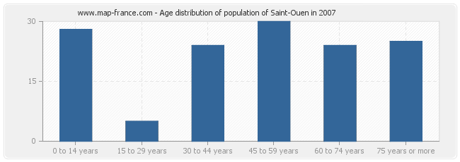 Age distribution of population of Saint-Ouen in 2007