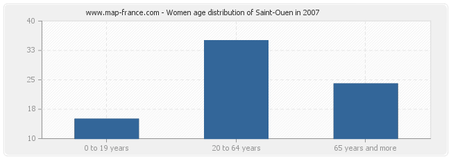 Women age distribution of Saint-Ouen in 2007