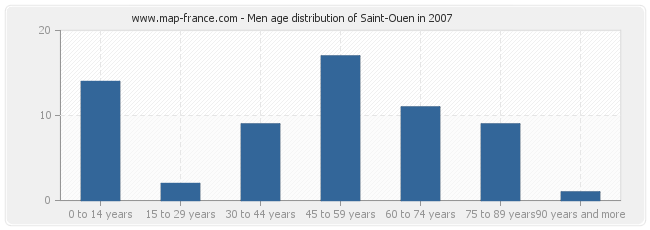 Men age distribution of Saint-Ouen in 2007
