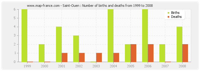 Saint-Ouen : Number of births and deaths from 1999 to 2008