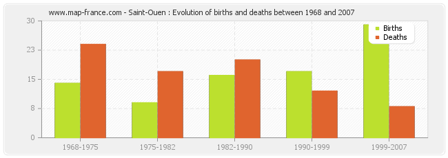 Saint-Ouen : Evolution of births and deaths between 1968 and 2007