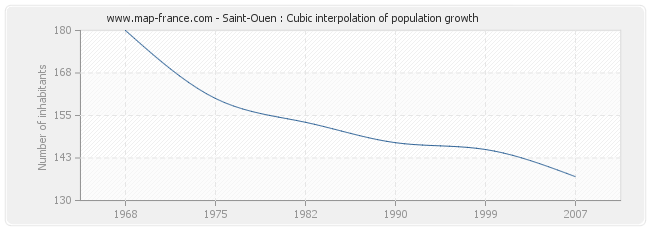 Saint-Ouen : Cubic interpolation of population growth