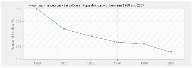 Population Saint-Ouen