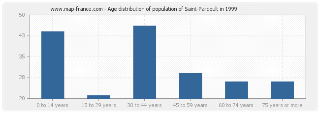 Age distribution of population of Saint-Pardoult in 1999