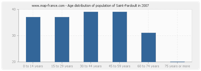 Age distribution of population of Saint-Pardoult in 2007