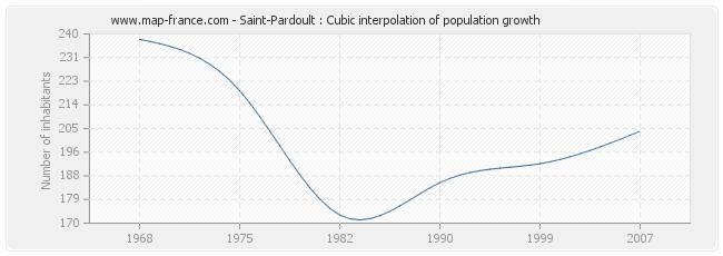 Saint-Pardoult : Cubic interpolation of population growth