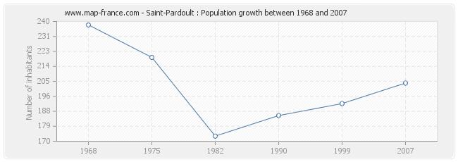 Population Saint-Pardoult