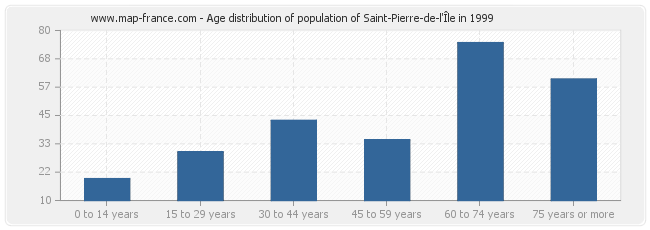 Age distribution of population of Saint-Pierre-de-l'Île in 1999