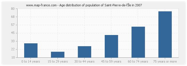 Age distribution of population of Saint-Pierre-de-l'Île in 2007