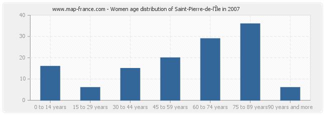 Women age distribution of Saint-Pierre-de-l'Île in 2007