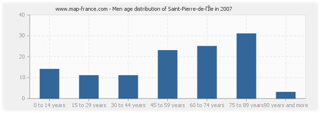 Men age distribution of Saint-Pierre-de-l'Île in 2007