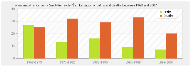 Saint-Pierre-de-l'Île : Evolution of births and deaths between 1968 and 2007
