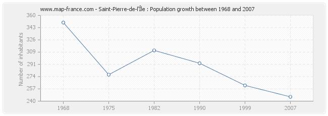 Population Saint-Pierre-de-l'Île