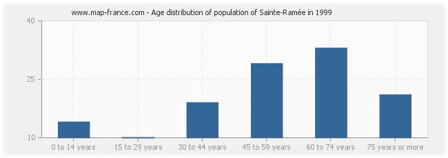 Age distribution of population of Sainte-Ramée in 1999