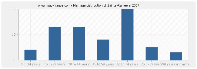 Men age distribution of Sainte-Ramée in 2007