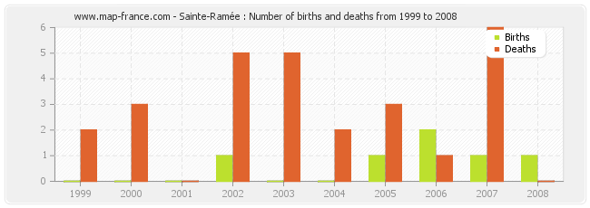 Sainte-Ramée : Number of births and deaths from 1999 to 2008