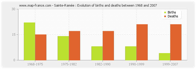 Sainte-Ramée : Evolution of births and deaths between 1968 and 2007