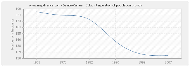 Sainte-Ramée : Cubic interpolation of population growth