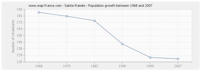 Population Sainte-Ramée