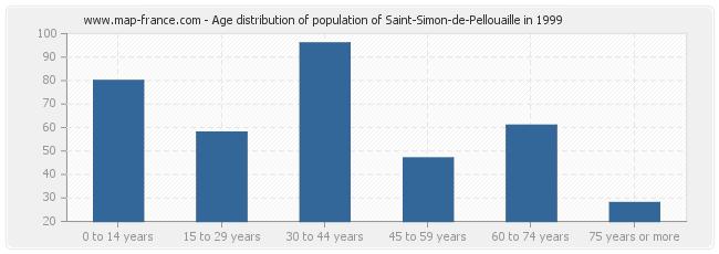 Age distribution of population of Saint-Simon-de-Pellouaille in 1999
