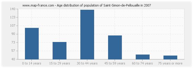 Age distribution of population of Saint-Simon-de-Pellouaille in 2007