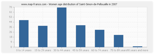 Women age distribution of Saint-Simon-de-Pellouaille in 2007
