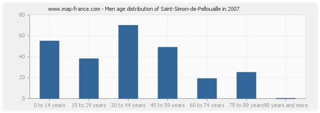 Men age distribution of Saint-Simon-de-Pellouaille in 2007