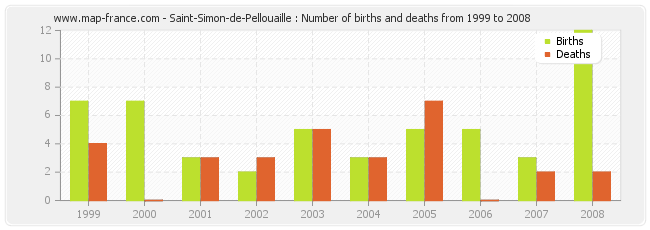Saint-Simon-de-Pellouaille : Number of births and deaths from 1999 to 2008
