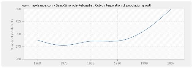 Saint-Simon-de-Pellouaille : Cubic interpolation of population growth