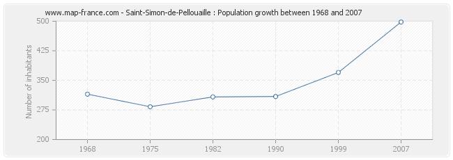 Population Saint-Simon-de-Pellouaille