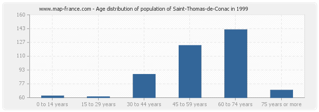 Age distribution of population of Saint-Thomas-de-Conac in 1999
