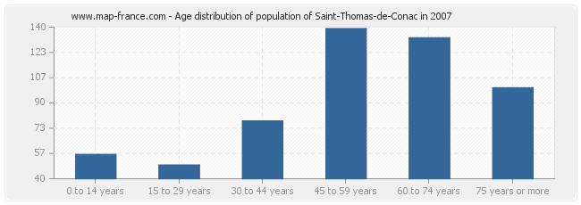 Age distribution of population of Saint-Thomas-de-Conac in 2007
