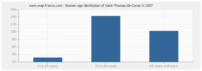 Women age distribution of Saint-Thomas-de-Conac in 2007