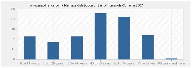 Men age distribution of Saint-Thomas-de-Conac in 2007