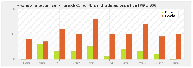 Saint-Thomas-de-Conac : Number of births and deaths from 1999 to 2008