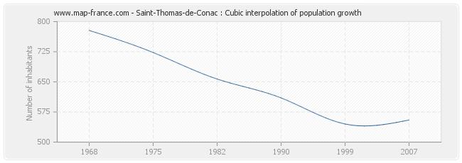 Saint-Thomas-de-Conac : Cubic interpolation of population growth